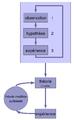 Methode scientifique diagramme etats.png