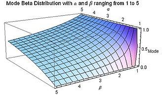 Beta distribution - Mode for Beta distribution for 1 ≤ α ≤ 5 and 1 ≤ β ≤ 5