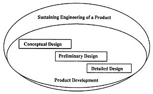 IDEF6 - The predominate modes of design commonly found in information system development.