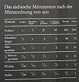 Muenzsystem Sachsen 1500.jpg