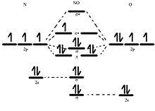 no molecular orbital diagram
