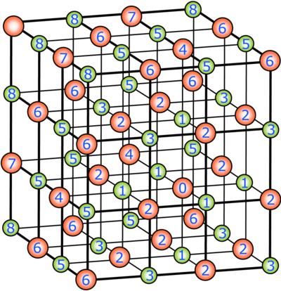 kubisch flächenzentrierte Kristallstruktur von NaCl