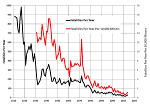 Mining in the United States - Non-coal mining fatalities in the United States, 1911-2014 (data from US Department of Labor)