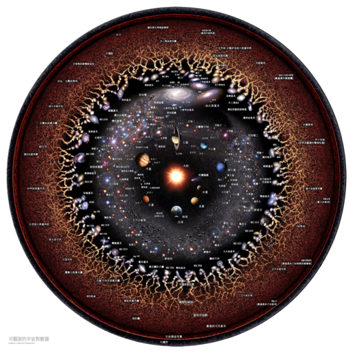 Observable Universe Chinese Annotations