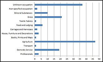 Kilby - Occupational employment for Kilby as reported by the 1881 census report