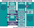 Organization of the Federal Reserve System.jpg