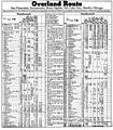 Overland Route (SP UP) Schedule December, 1945.jpg