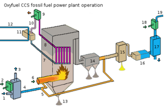 Clean coal technology - An oxyfuel CCS power plant operation processes the exhaust gases so as to separate the CO2 so that it may be stored or sequestered
