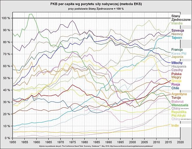 660px-PKB_per_capita_(USA_=_100).jpg
