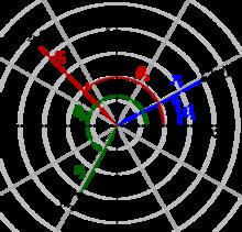 نظام إحداثي قطبي ويكيبيديا