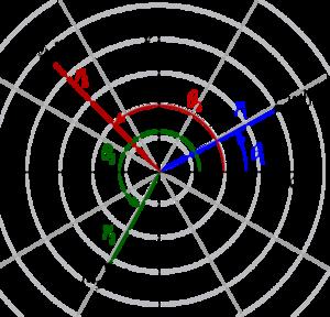 polære koordinater