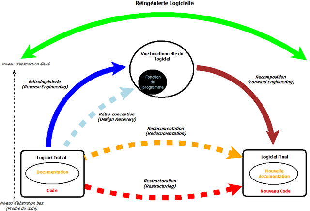 R ing nierie logicielle wikip dia for Architecture informatique definition