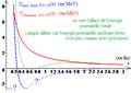 Profil d'énergie potentielle d'une collision élastique p p.png