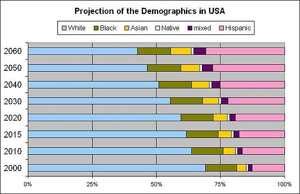 https://upload.wikimedia.org/wikipedia/commons/thumb/5/56/Projection_of_the_Demographics_in_USA.jpg/600px-Projection_of_the_Demographics_in_USA.jpg