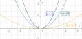 Quadratische Funktion mit a kleiner 1.png