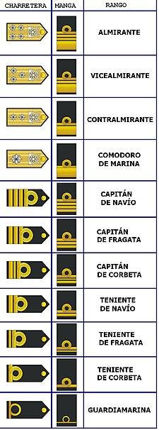 gerarquias guardia nacional: