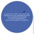 Rejection of anthropogenic global warming in scientific journals-es.png