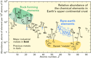 Natural abundance - Image: Relative abundance of elements