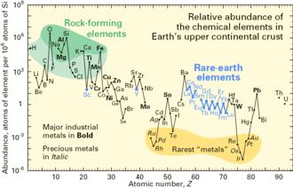 Natural abundance - Image: Relative abundance of elements