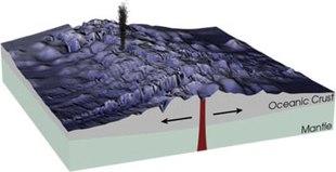 Schema di formazione delle dorsali oceaniche.