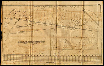 Diagram from David Rittenhouse's observations of the 1769 transit of Venus Rittenhouse 1769 observation of Venus transit.jpg