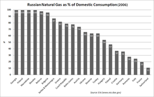 Energy in Russia - Russian natural gas as a % of domestic consumption.