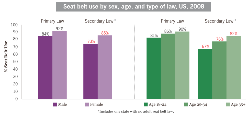 Seat belt use by sex, age, and type of law, US, 2008