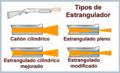 Shotgun-Chokes-Basic es.png