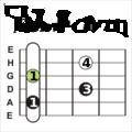 Sib7 Bb7chord accordo guitar chitarra.png