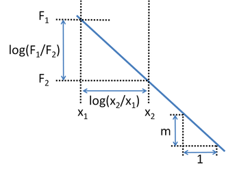 Log–log plot - Finding the slope of a log–log plot using ratios