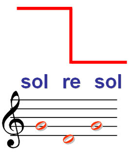 Solresol Constructed language