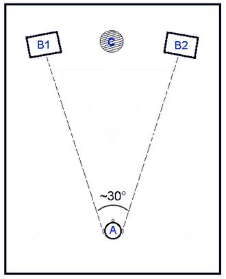 Sound localization - fig.2 Duplex Theory