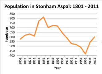 Stonham Aspal - Total population of Stonham Aspal civil parish, Suffolk, as reported by the census of population from 1801–2011