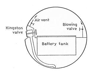 Saddle tank (submarine) - Early submarine cross-section, before saddle tanks