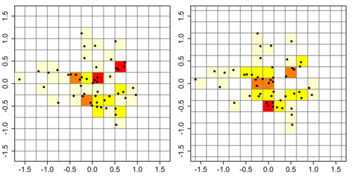 Left. Histogram with anchor point at (−1.5, -1.5). Right. Histogram with anchor point at (−1.625, −1.625). Both histograms have a bin width of 0.5, so differences in appearances of the two histograms are due to the placement of the anchor point.