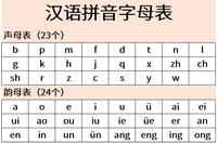 Tabelle der Hanyu Pinyin Silben.png