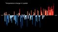 Temperature Bar Chart Asia-Russia-Lipetsk-1901-2020--2021-07-13.png