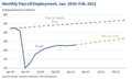 The Employment Situation in February 03.png