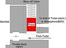 Blowoff valve - Wikipedia