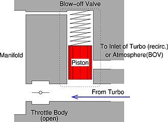 Blowoff valve - When the throttle plate is open, the air pressure on both sides of the piston in the blow-off valve is equal and the spring keeps the piston down.