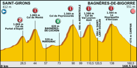 Tour de France 2013 stage 09.png