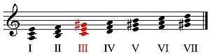 Tríade aumentada na escala de lá menor harmônica.