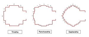 Ratha - Plans of the main types of buildings with rathas