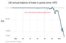 post war britain economy