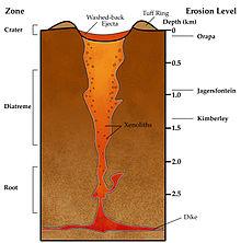 Skema sekco de subtera regiono 3 km profunda kaj 2 km larĝa. Ruĝa digo etendiĝas trans la fundo, kaj pipo enhavanta kelkajn skenolitkurojn de la digo ĝis la surfaco, variante de ruĝa ĉe la fundo al oranĝflava ĉe la pinto. La radiko de la pipo, ĉe sia postaĵo, estas proksimume 1 km longa, kaj ĝia diatreme, super la radiko, estas proksimume 1.5 km longa. La pinto de la pipo estas kratero, randumita fare de tofringo kaj enhavanta lavitdorsajn elĵetaĵojn. La erozionivelo estas preskaŭ nul por Orapa, proksimume 1 km por Jagersfontein, kaj proksimume 1.4 km por Kimberley.