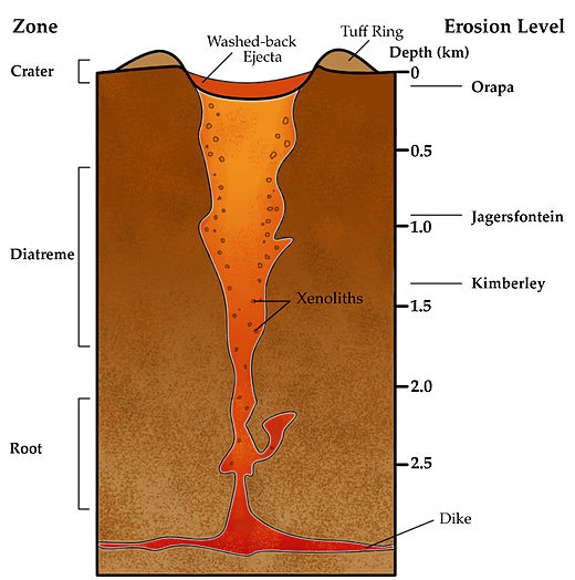 Diagram of a volcanic pipe VolcanicPipe.jpg