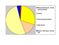 Watonwan Co Pie Chart No Text Version.pdf