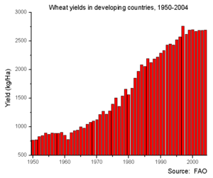 2007–08 world food price crisis - Image: Wheat yields in developing countries 1951 2004