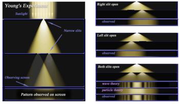 Esta experiência é baseada nos fenômenos de difração e sobretudo de  interferência, provando de forma decisiva que a luz possui características  ondulatórias. 2609192dc8