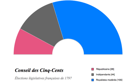 1797 election results: 28 Republicans, 44 Independents, 105 Moderate Monarchists Elections legislatives francaises de 1797.png